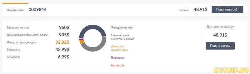 shareinstock, биржа долей, инвестиции в сайты
