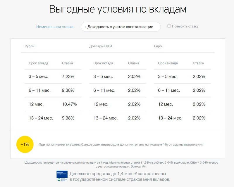 СмартВклад в Тинькофф Банке